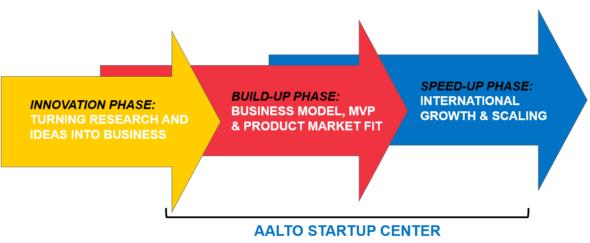 Business Generator program