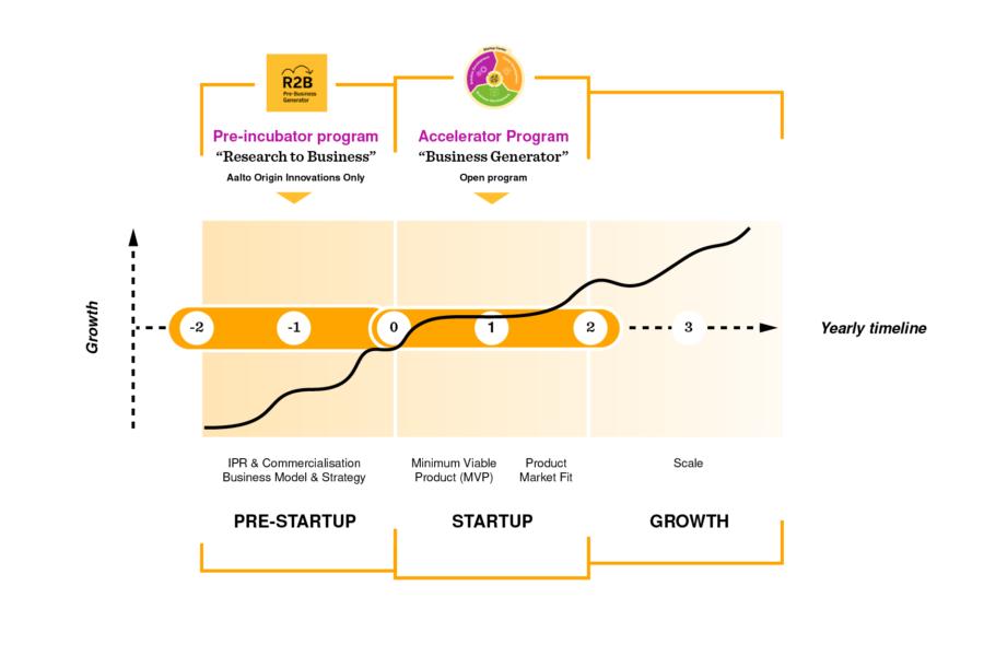 Diagram of program at Aalto Startup Center